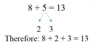 8 + 5 is the same as decomposing 5 into 2 + 3.